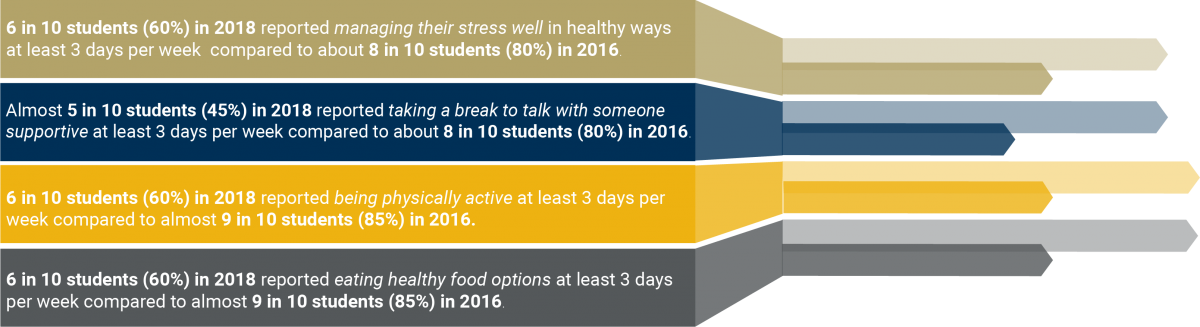 6 in 1- students (60%) in 2018 reported eating healthy food options at least 3 days per week compared to almost 9 in 10 students (85%) in 2016.